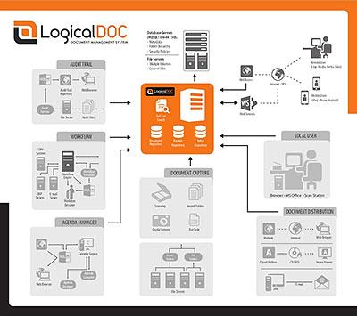 Document Management Software System